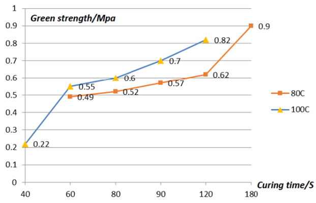 Temperature strength curve